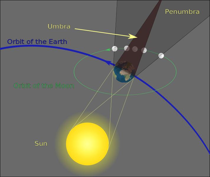 América del Sur, al menos en parte, puede ver las etapas finales del eclipse justo después del atardecer del 27 de julio