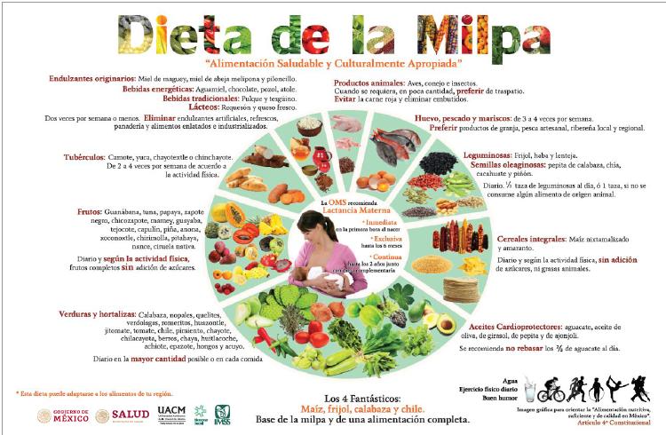 Dieta de la Milpa