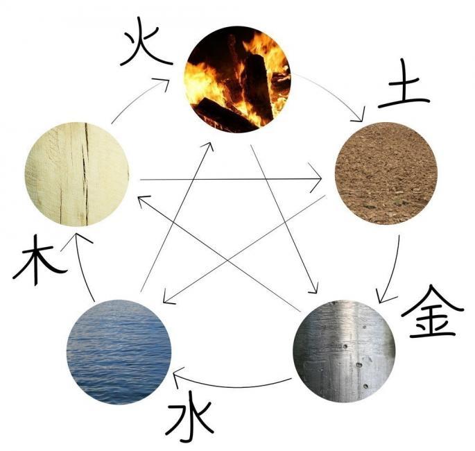 teoria de los cinco elementos