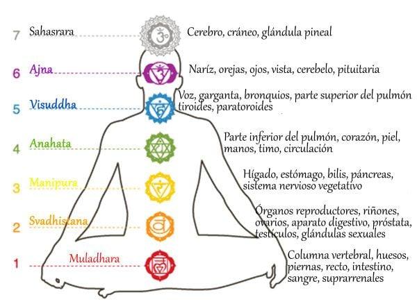 7 colores de los chakras,