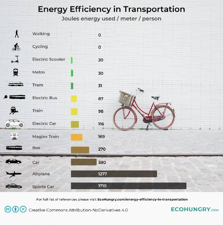 Energy-Efficiency-in-Transportation-1-1016x1024