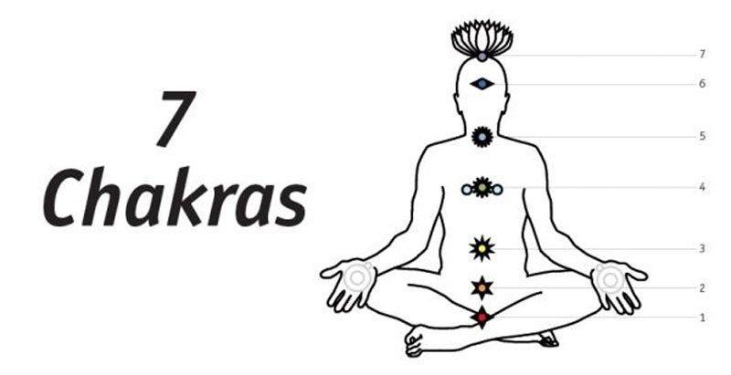 chakras3