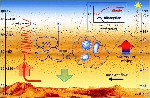 Venus tuvo un clima habitable con agua líquida en su superficie durante 2.000 millones de años