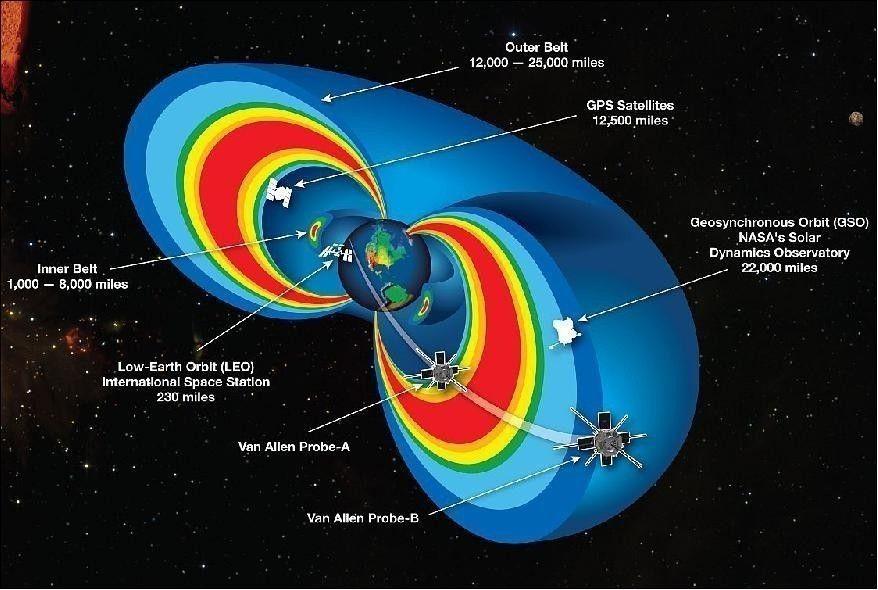 Esta burbuja o escudo incluso es vista por naves espaciales ubicadas muy por encima de la superficie de la Tierra