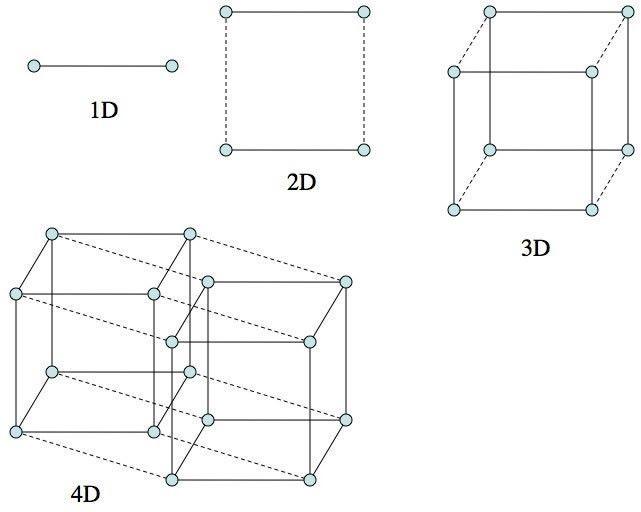 En la física, se hace referencia a la cuarta dimensión al hablar del tiempo.