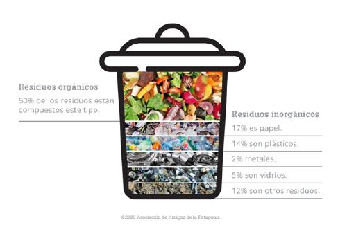 residuos promedio en argentina