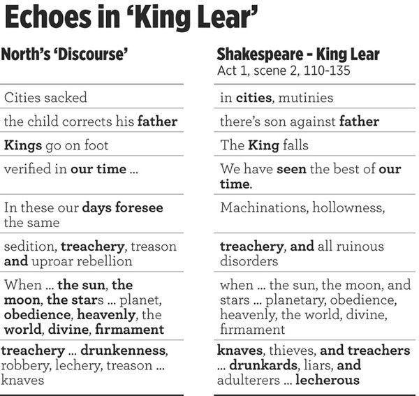 Compararon con las obras de Shakespeare utilizando el software de código abierto WCopyfind