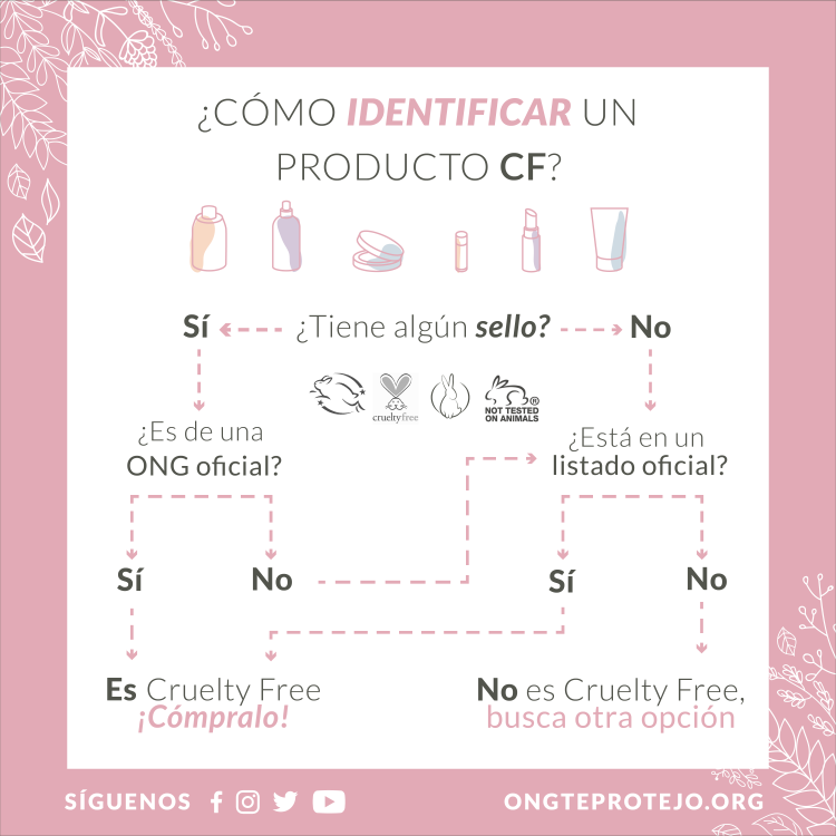 Gráfica producto CF_instagram
