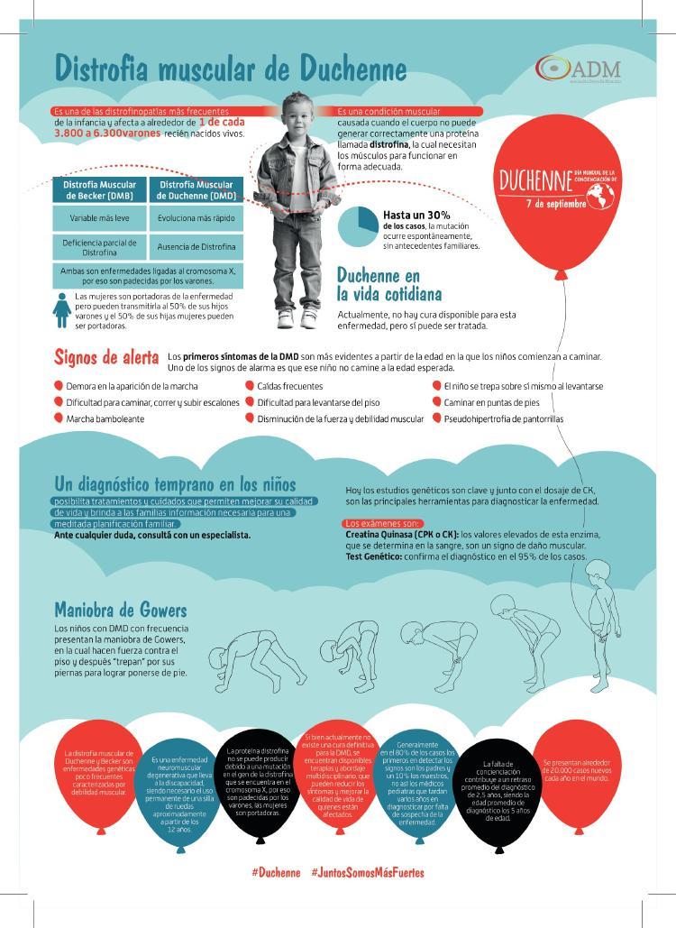Infografía Distrofia muscular Duchenne