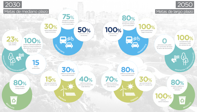 Metas del PAC 2050 de la Ciudad de Buenos Aires