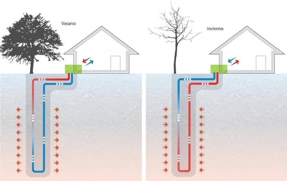 Novedoso sistema que aprovecha el calor del suelo para aclimatar viviendas